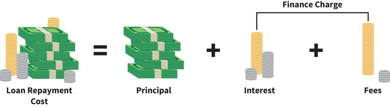 an equation that reads (left side) loan repayment cost equals (right side) principal plus finance charges, where finance charges are comprised of interest and fees
