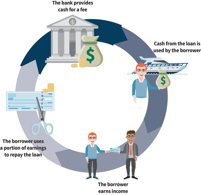 a flow chart with four steps: (step one) a bank provides cash for a fee, (step two) cash from the loan is used by the borrower, (step three) borrower earns their own income, (step four) borrower uses part of their earnings to repay the loan