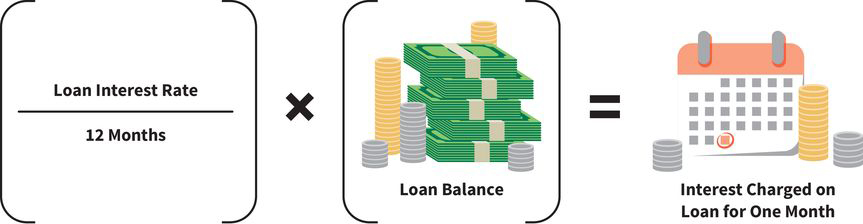 an equation that reads (left side) loan interest rate divided by twelve months, times the loan balance, equals (right side) interest charged on the loan for one month