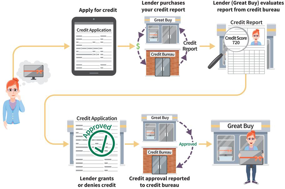flowchart showing the credit approval process: (one) you apply for credit, (two) a lender buys your credit report, (three) lender checks report from credit bureau, (four) lender grants or denies you credit, (five) credit approval is reported back to the bureau