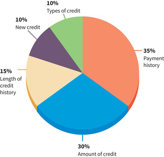 inputs to a FICO score represented as sectors of a pie chart: 35 percent payment history, 30 percent amount of credit, 15 percent length of credit history, 10 percent new credit, and 10 percent types of credit