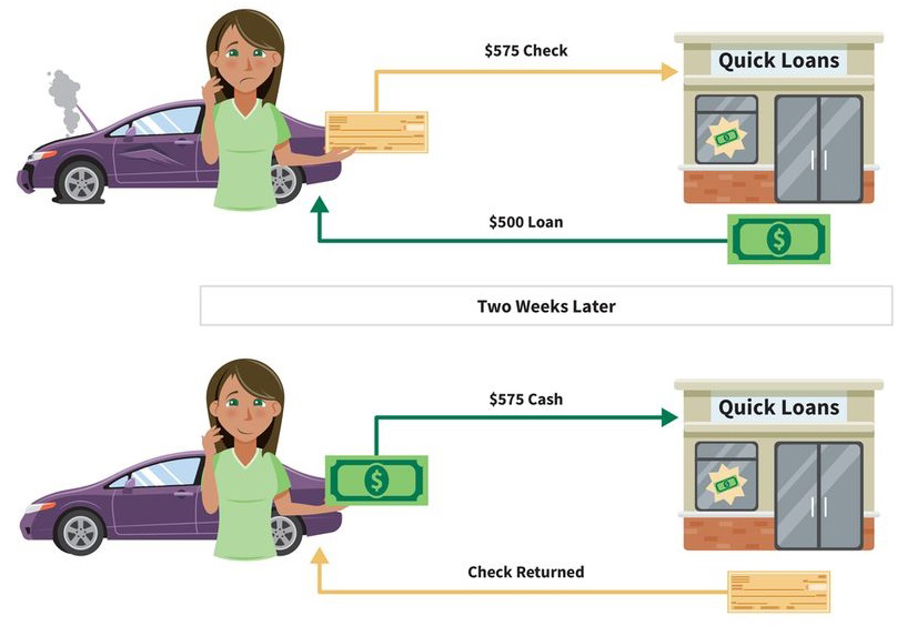 an infographic with two steps: (step 1) after her car breaks down, a woman gives a check for 575 dollars to a quick loan shop and receives a 500-dollar cash loan; (step 2) two weeks later, the woman gives 575 dollars in cash to the quick loan shop and her original check is returned to her uncashed