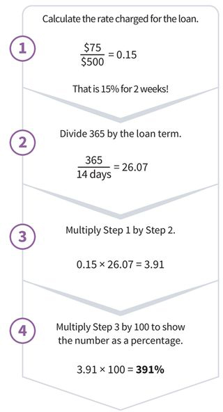 an APR calculation with four steps: (step 1) 75 dollars divided by 500 dollars equals 15 percent; (step 2) 365 divided by 14 days equals 26 point zero 7; (step 3) zero point one five, times 26 point zero 7, equals 3 point nine one; (step 4) 3 point nine one, times one hundred equals 391 percent