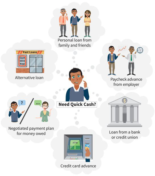 an infographic showing six thought bubbles that answer the question, need quick cash? (one) alternative loan, (two) personal loan from friends and family, (three) paycheck advance from employer, (four) loan from a bank or credit union, (five) credit card advance, (six) negotiated payment plan for money owed