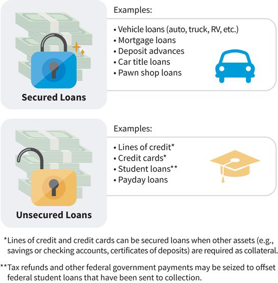 infographic showing secured loans as a closed padlock and unsecured loans as an open padlock; secured loans include auto loans, mortgage, deposit advances, car title loans, and pawn shop loans; unsecured loans include lines of credit, credit cards, student loans, and payday loans