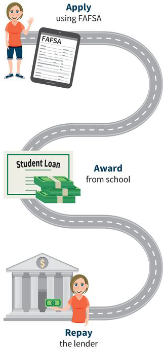 an infographic showing three steps of the financial aid process: (step one) apply for aid using FAFSA, (step two) receive an award from school called a student loan, and (step three) repay the lender
