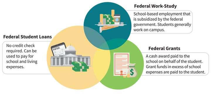 a Venn diagram with three circles: (circle one) federal work-study which is school-based employment that is subsidized by the government, students generally work on campus; (circle two) federal grants are cash awards paid to the school on behalf of the student, grant funds in excess of school expenses are paid to the student; (circle three) federal student loans where no credit check is required, can be used to pay for school and living expenses