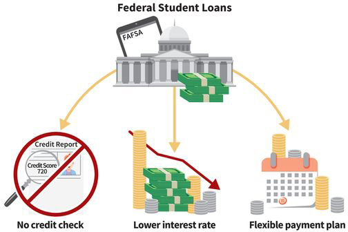 an infographic showing three benefits of federal student loans: no credit check (picture of a no symbol overlaid on a credit report), lower interest rate (picture of a pile of money), and flexible payment plan (picture of a calendar)
