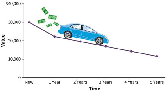 a line graph with time along the x-axis and value along the y-axis; a new 30 thousand-dollar car drops to a value of 22 thousand dollars in the first year; over the next four years, the car drops proportionally in value to about 14 thousand dollars