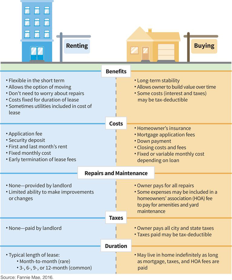 a two-column table comparing renting and buying across five categories: (one, benefits) renting is short-term and flexible while buying has long-term stability; (two, costs) renting has fees, a deposit, and fixed monthly costs while buying has insurance, closing costs, fees, and associated loans; (three, repairs) a landlord repairs the rental unit while a homeowner pays for their own repairs; (four, taxes) a landlord pays taxes on any rental while a homeowner pays all city and state taxes; (five, duration) a rental lease usually lasts 12 months while a homeowner can live in their residence indefinitely