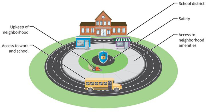 an abstract illustration of a school bus circling a grassy courtyard next to a school building; five regions are highlighted, (region one) school in a school district, (region two) safety in a peaceful and secure courtyard, (region three) sidewalk access to neighborhood amenities, (region four) bus access to work and school, (region five) lawnmower signals regular upkeep of the neighborhood