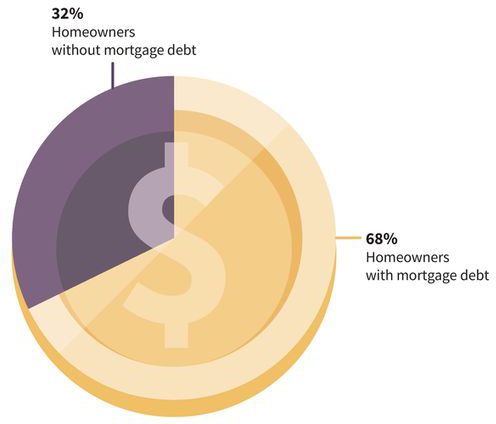 a pie chart showing that 68 percent of U.S. homeowners have mortgage debt while only 32 percent of U.S. homeowners are without mortgage debt
