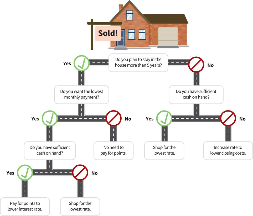 a two-path decision tree for buying a home: (path one, stay five years or more) do you want the lowest monthly payment? If no, there's no need to pay for points; If yes, do you have sufficient cash on hand? If yes, pay for points to lower interest rate; If no, shop for the lowest rate; (path two, stay fewer than five years) do you have sufficient cash on hand? If yes, shop for the lowest rate; If no, increase rate to lower closing costs