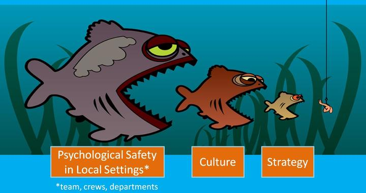 <b>Safety Culture: Culture can eat strategy for lunch…really!</b>Organizational Wellness and Learning Systems. 2016. Blog. [online] Available at: https://organizationalwellness.com/blogs/blog/tagged/maslow.