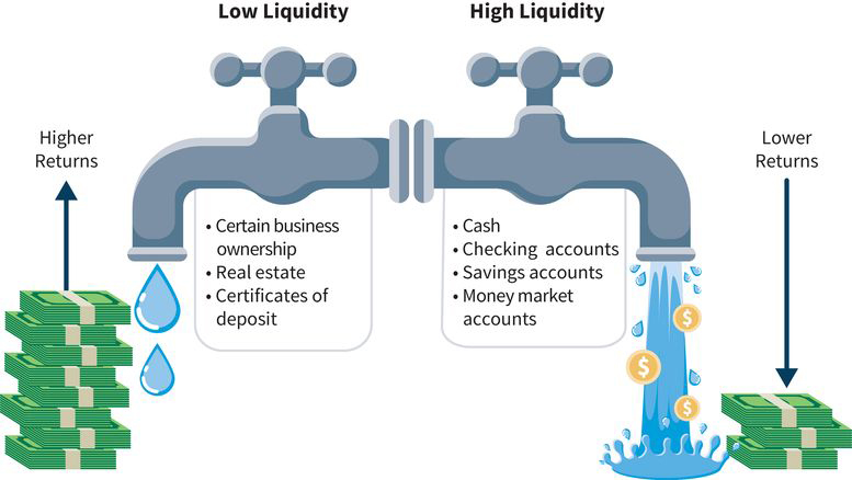 an abstract illustration of two water faucets: on the left, low liquidity or low water flow yields higher returns in the form of certain business ownership, real estate, and certificates of deposit; on the right, high liquidity or high water flow yields lower returns in the form of cash, checking accounts, savings accounts, and money market accounts
