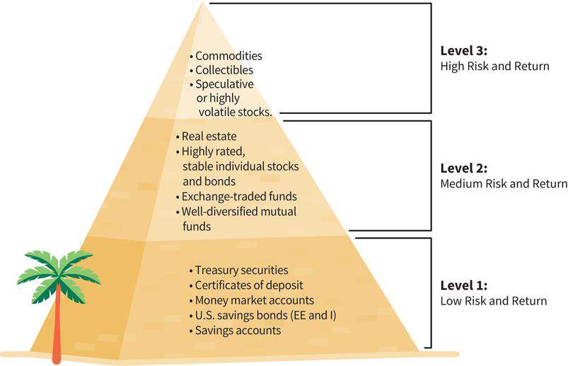 the three levels of the investment pyramid: (level one, low risk and return) includes treasury securities, certificates of deposit, money market accounts, U.S. savings bonds, and savings accounts; (level two, medium risk and return) includes real estate, stable individual stocks and bonds, exchange-traded funds, and well-diversified mutual funds; (level three, high risk and return) includes commodities, collectibles, and highly volatile stocks