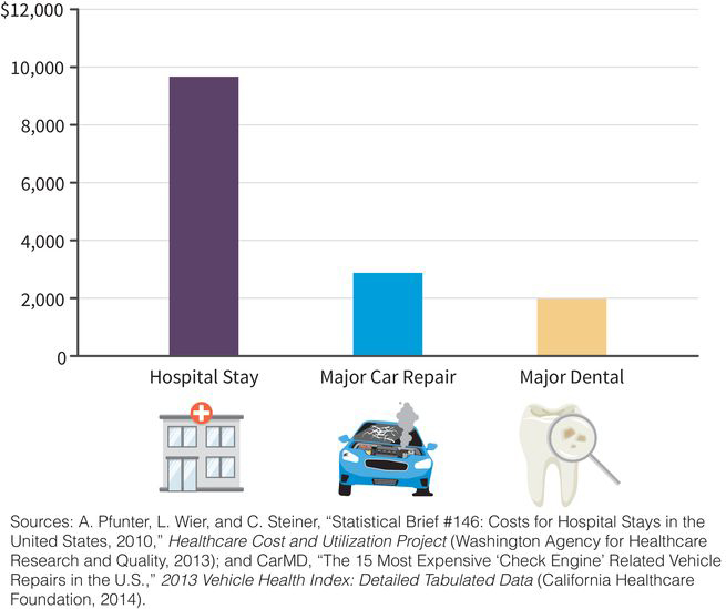 a column chart with dollars along the y-axis and three categories along the x-axis: (category one) a hospital stay costs nearly ten thousand dollars, (category two) a major car repair costs three thousand dollars, (category three) a major dental visit costs two thousand dollars