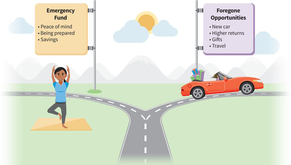an infographic with two parts: (part one, a woman peacefully doing yoga) an emergency fund leads to peace of mind, being prepared, and more savings; (part two, shiny car with shopping bags in the back seat) foregone opportunities include buying that new car you always wanted, enjoying higher returns, purchasing gifts for loved ones, and traveling