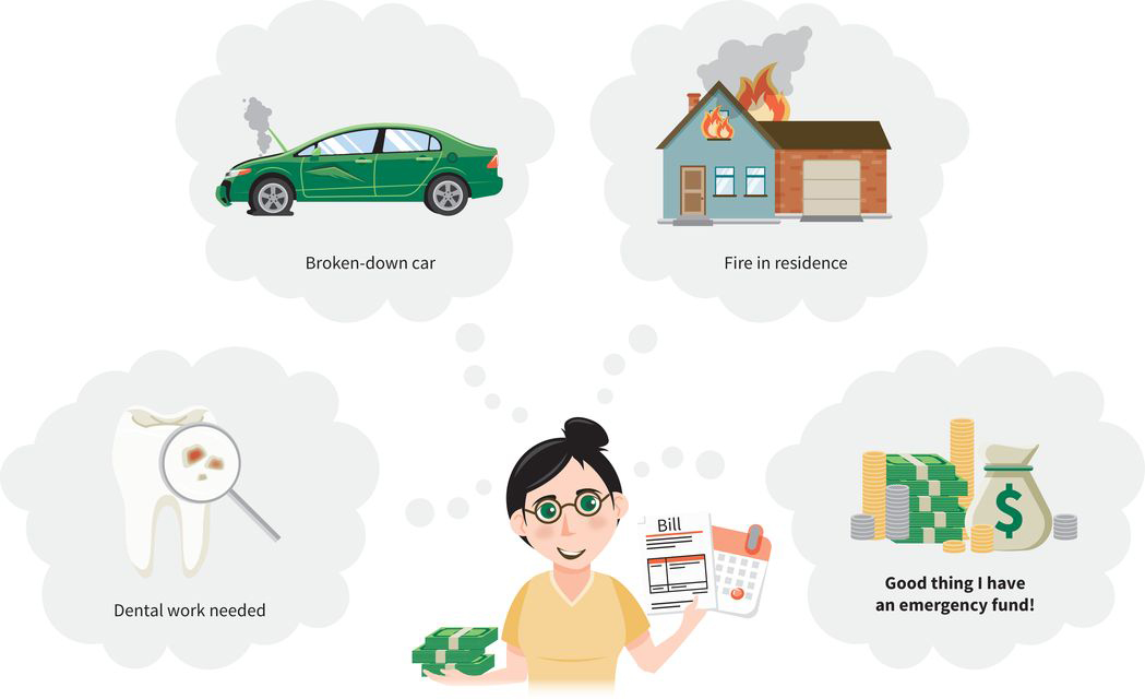 illustration of a woman paying bills with four thought clouds: (cloud one) dental work needed for a rotten tooth; (cloud two) a broken down car with a flat tire; (cloud three) a fire in a residence; (cloud four) piles of money: good thing she has an emergency fund
