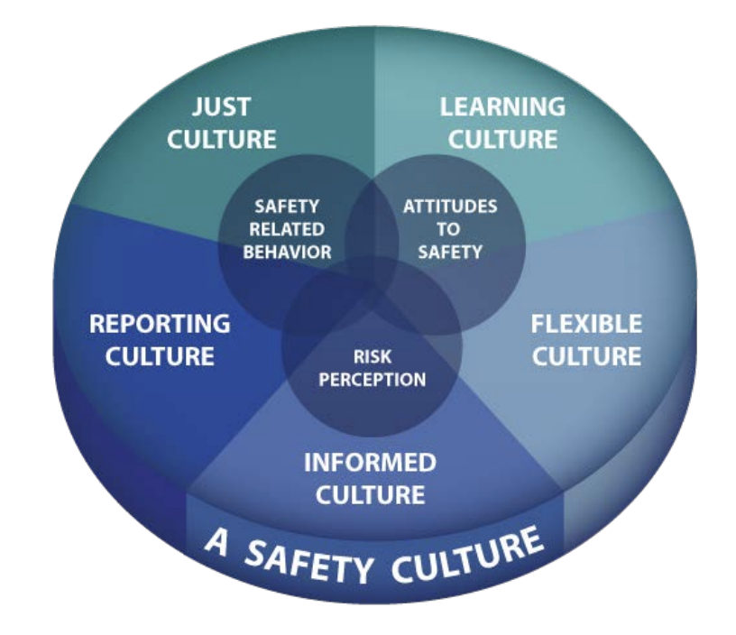 """Positive Safety CultureAdapted from: Quezada (July 18, 2016) Introduction to """"Just Culture"""". ATS Incident Analysis Workshop. FAA Air Traffic Organization"""