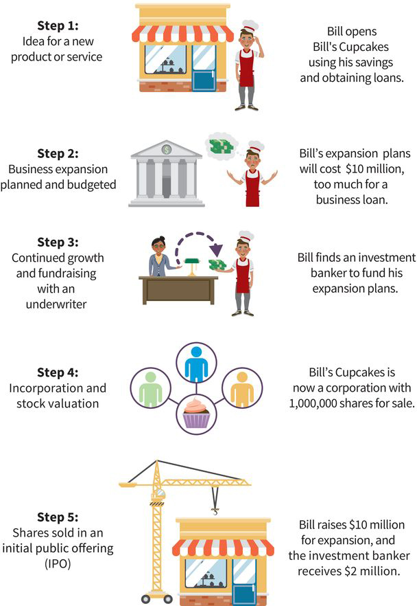 five steps in stock creation: (step one) idea for a new product or service, (step two) business expansion planned and budgeted, (step three) continued growth and fundraising with an underwriter, (step four) incorporation and stock valuation, (step five) shares solid in an initial public offering