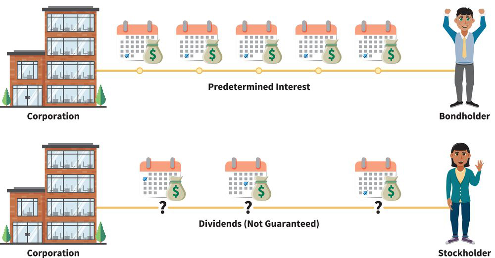 an infographic with two parts: (part one) over time, a corporation makes five equal payments of predetermined interest to a bondholder; (part two) over time, a corporation makes three unequal dividend payments to a stockholder, and the payments are not guaranteed