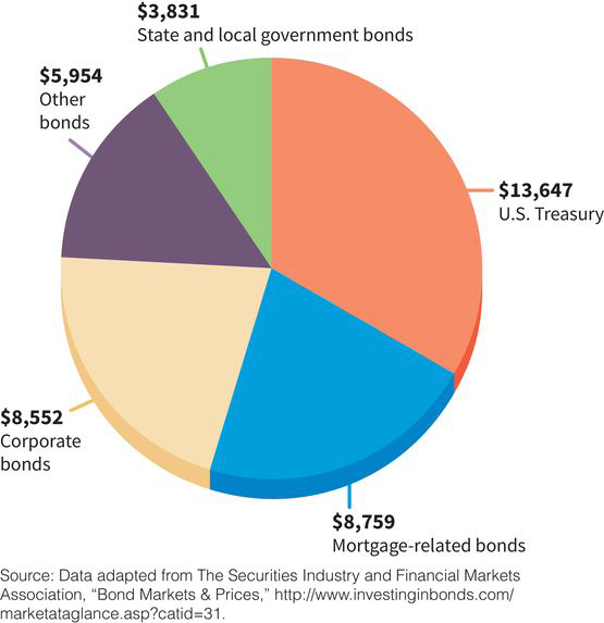 a pie chart with five sectors, showing the makeup of the U.S. bond market in billions of dollars: (sector one) 33 percent U.S. Treasury, (sector two) 22 percent mortgage-related bonds, (sector three) 21 percent corporate bonds, (sector four) 15 percent other bonds, (sector five) nine percent state and local government bonds