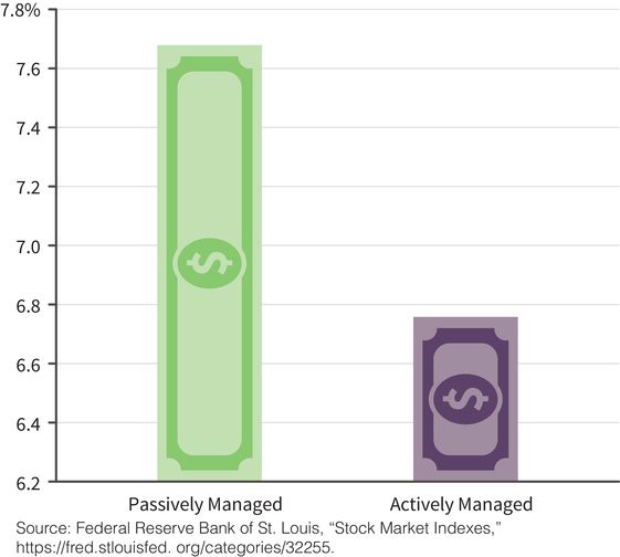 a column chart with two columns: passively-managed and actively-managed mutual funds over a ten-year period; passively-managed funds reach an average rate of return of seven-point-seven percent while actively-managed funds reach an average return of only about six-point-eight percent