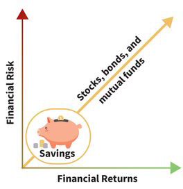 a line graph for savings in stocks, bonds, and mutual funds; financial returns run along the x-axis and financial risk runs along the y-axis; the line starts at the origin and shows a direct proportional relationship as it points upward by forty-five degrees