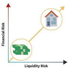 a line graph for liquidity; liquidity risk runs along the x-axis and financial risk runs along the y-axis; the line starts at the origin and shows a direct proportional relationship as it points upward by forty-five degrees