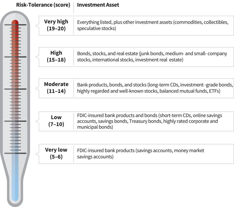 a risk tolerance scale with two columns: score and asset; (bottom score 5 to 6, very low) assets show FDIC-insured bank products like savings and money market accounts; (7 to ten, low) assets show FDIC-insured bank products and bonds; (11 to 14, moderate) assets show bank products, bonds, and stocks; (15 to 18, high) assets show bonds, stocks, and real estate; (top score 19 to 20, very high) assets show everything listed plus other investment assets like commodities and collectibles