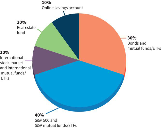 a pie chart with five slices: (slice one) 40 percent S-and-P 500 and S-and-P mutual funds; (slice two) 30 percent bonds and mutual funds; (slice three) 10 percent online savings accounts; (slice four) real estate fund; (slice five) international stock market and mutual funds