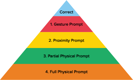 Least-to-most prompting; Correct, 1. Gesture Prompt, 2. Proximity Prompt, 3. Partial Physical Prompt, 4. Full Physical Prompt