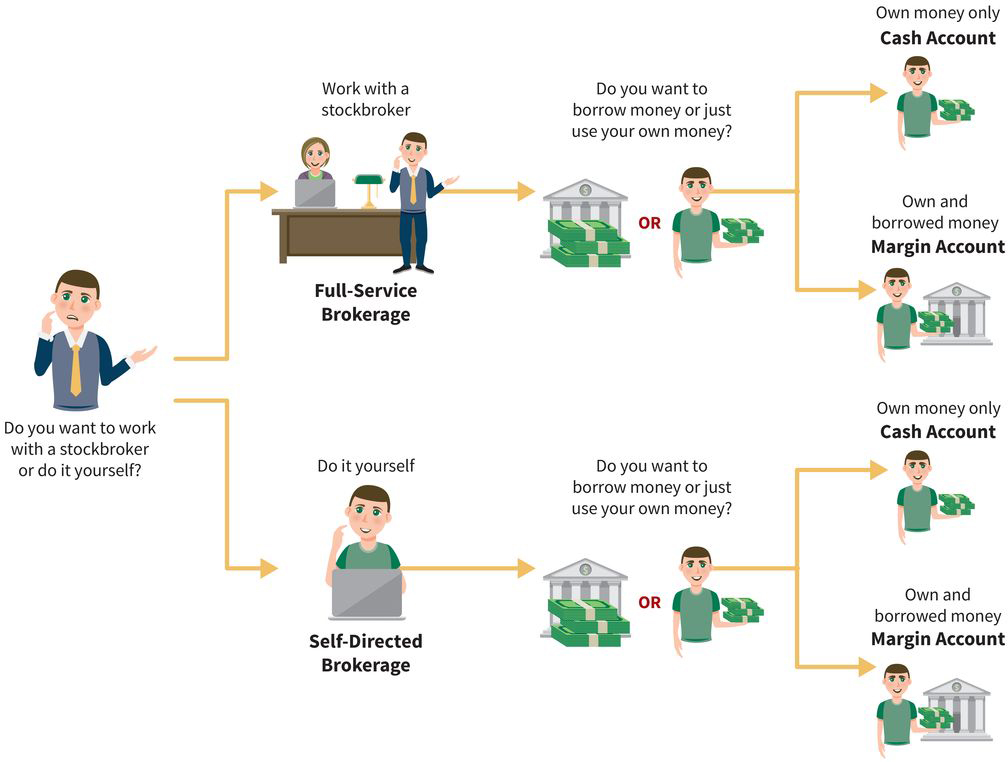 a flow chart with four outcomes: (stage one) do you want to work with a stockbroker or go it alone? (stage two) choose a full-service brokerage or a self-directed brokerage; (stage three) do you want to borrow money or use your own? (stage four) in either brokerage model, use your own money only in a cash account or use your own money and borrowed money in a margin account