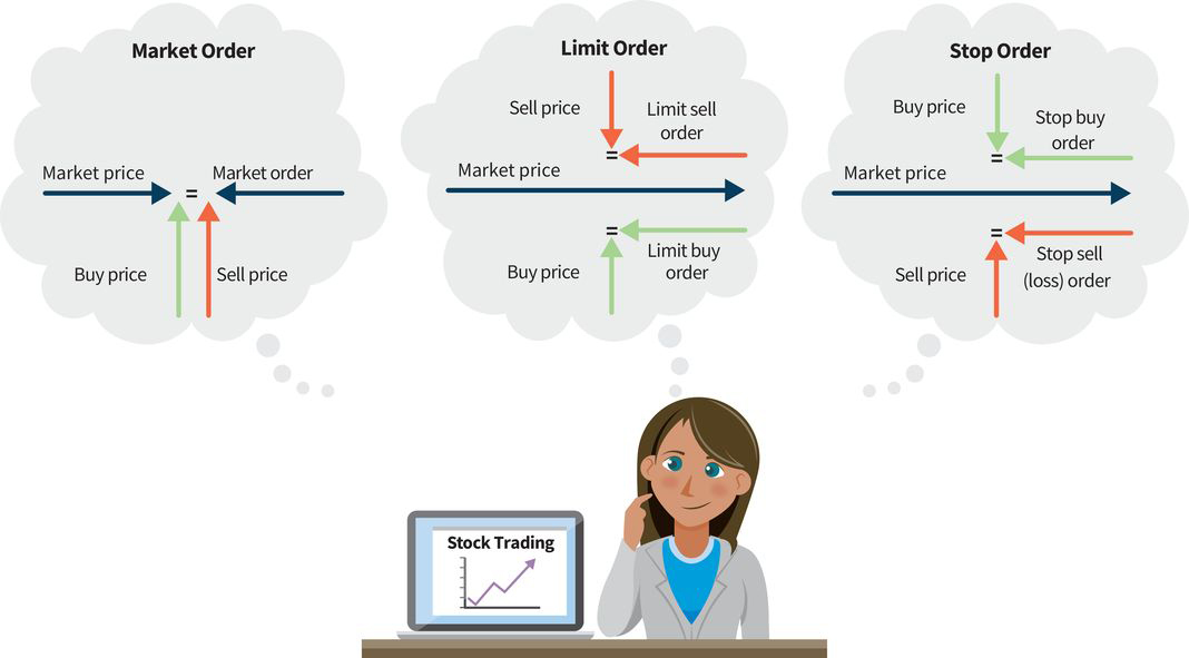 illustration of a woman trading stocks on a computer with three thought clouds above her head: (cloud one) market order, (cloud two) limit order, (cloud three) stop order