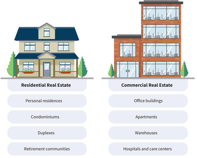 a chart with two columns: (column one, pictures a house) residential real estate includes personal residences, condominiums, duplexes, and retirement communities; (column two, pictures a building) commercial real estate includes office buildings, apartments, warehouses, and hospitals and care centers