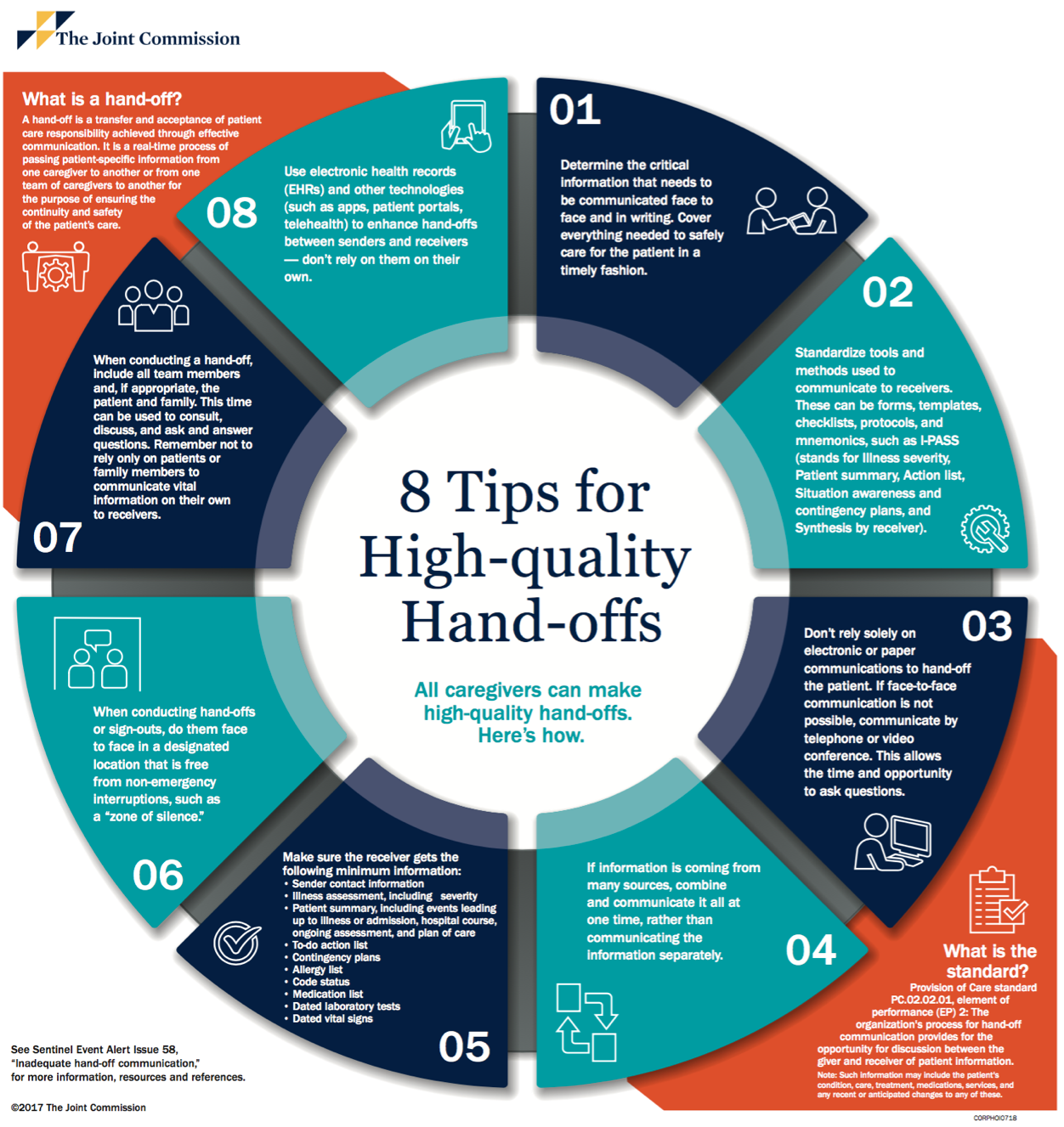 <b>8 tips for High-quality Hand-offs</b>Source: The Joint Commission. (2017). Sentinel Event Alert 58: Inadequate hand-off communication. https://www.jointcommission.org/resources/patient-safety-topics/sentinel-event/sentinel-event-alert-newsletters/sentinel-event-alert-58-inadequate-hand-off-communication/