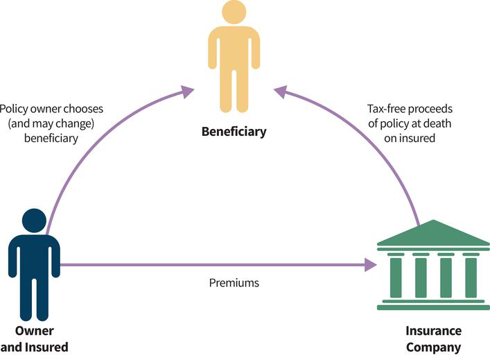 an infographic showing three parties to an insurance contract: (party one) the owner sends premiums to the insurance company and chooses a beneficiary which they may change at any time; (party two) the insurance company gives tax-free proceeds to the beneficiary from the owner's policy at the time of the owner's death; (party three) the beneficiary is chosen by the owner and may receive the insured's tax-free proceeds should the owner die