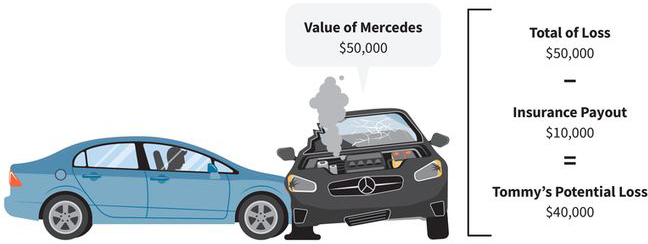 an illustration of a Tommy's sedan crashing into an expensive sports car; a math calculation shows a total loss of fifty thousand dollars for the sports car, minus an insurance payout of ten thousand dollars, equals Tommy's potential loss of forty thousand dollars