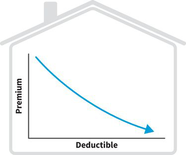 a line graph with deductible along the x-axis and premium along the y-axis; the line shows an inverse relationship between deductible and premium