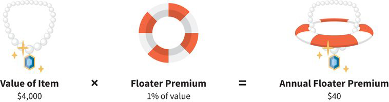 an example of calculating an annual floater premium: four thousand dollars (for a necklace) times one percent of value (which is the floater premium) equals an annual floater premium of forty dollars