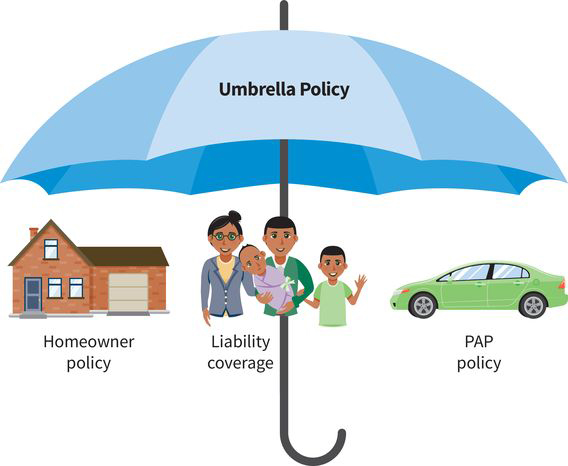 an abstract illustration of an umbrella policy; beneath a large blue umbrella is a homeowner policy (picture of a house), liability coverage (picture of a family), and PAP policy (picture of a green car)
