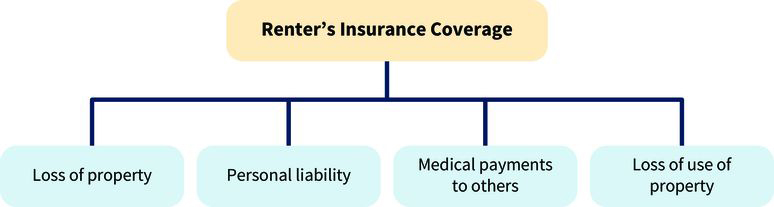the four categories of renter's insurance coverage: loss of property, personal liability, medical payments to others, and loss of use of property