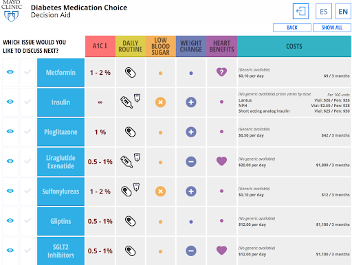 Diabetes Medication Choice Source: Diabetes Medication Choice. (n.d.). Retrieved September 28, 2020, from www.shareddecisions.mayoclinic.org/decision-aid-information/decision-aids-for-chronic-disease/diabetes-medication-management/