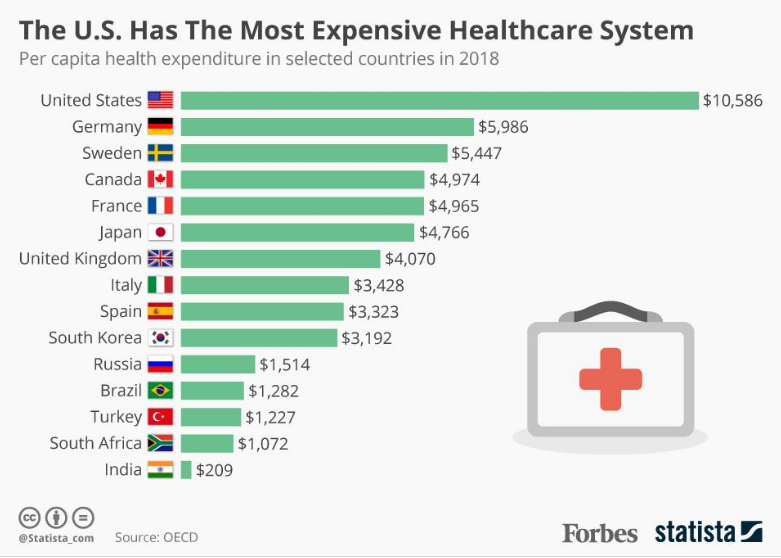 The image depicts a graph of per capita health expenditure in selected countries in 2018.  The U.S. spent 10,586 dollars per capita, almost double the nearest countries on the graph.