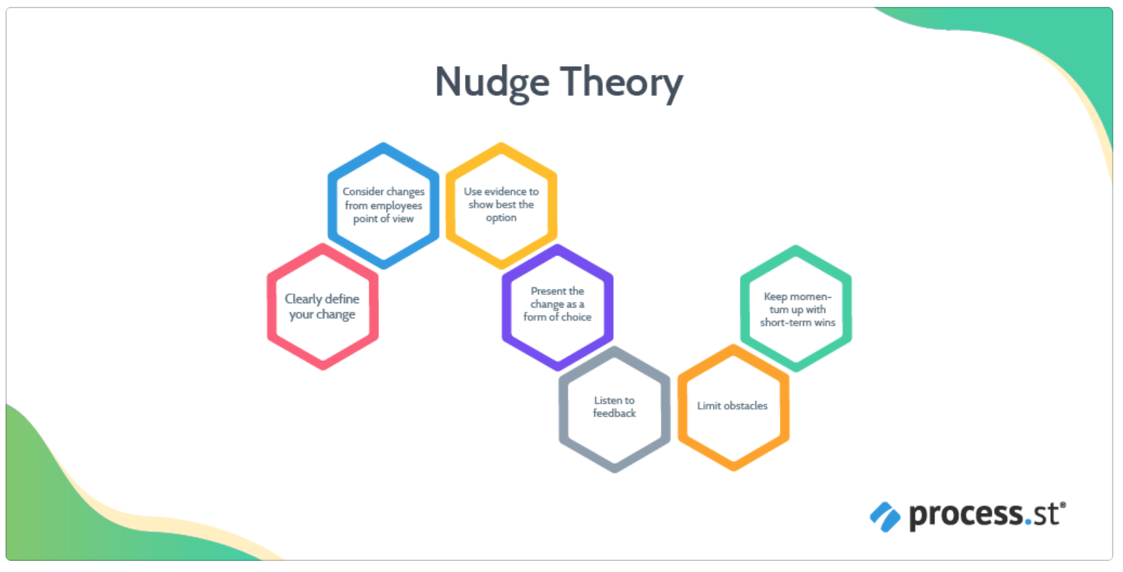The Nudge TheorySource: www.process.st/change-management-models/