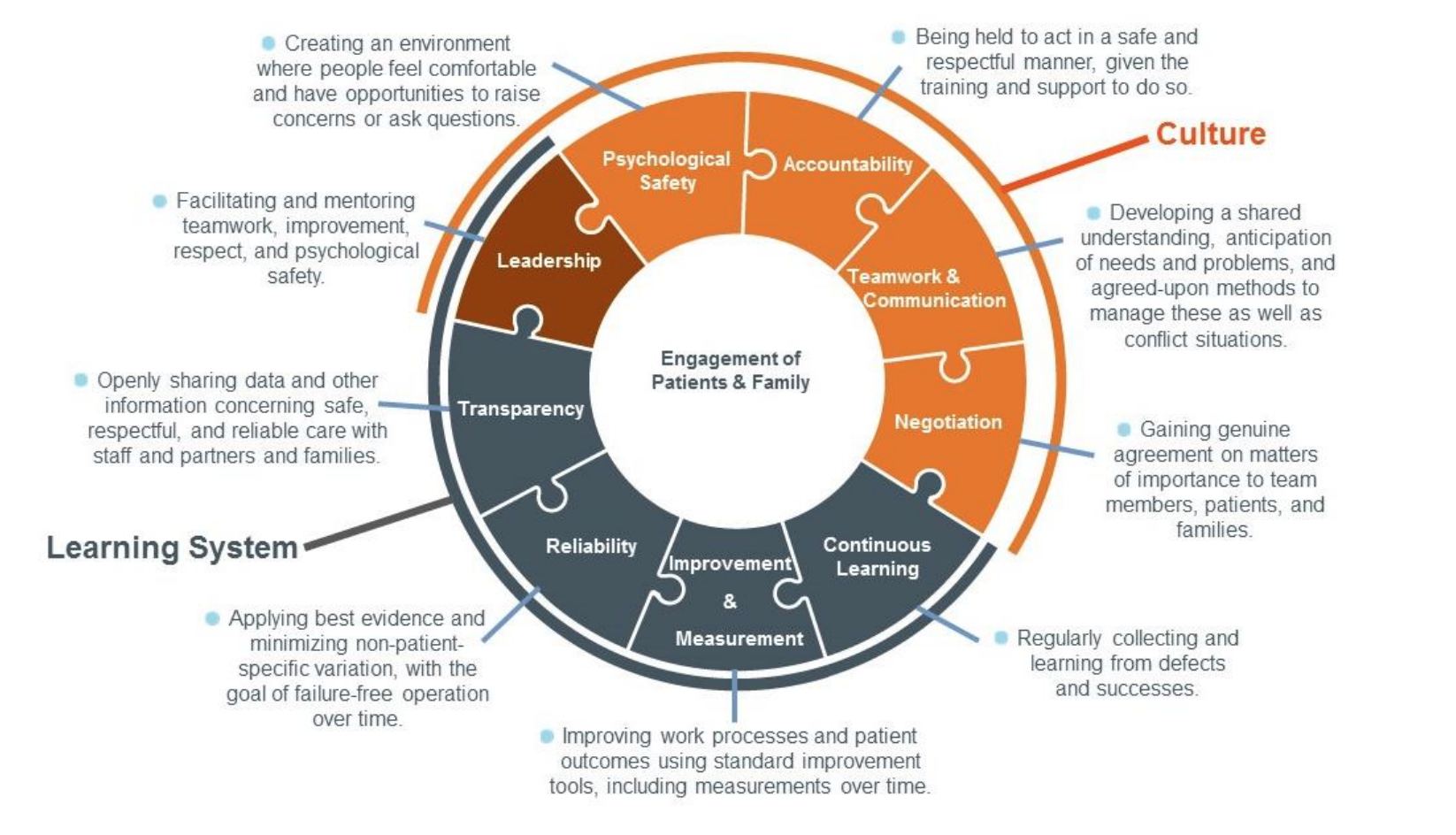 <b>Framework for Safe, Reliable, and Effective Care.</b>Source: Frankel A, Haraden C, Federico F, Lenoci-Edwards J. A Framework for Safe, Reliable, and Effective Care. White Paper. Cambridge, MA: Institute for Healthcare Improvement and Safe & Reliable Healthcare; 2017.
