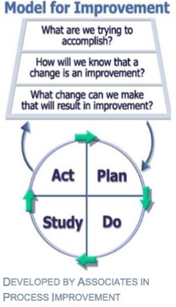Model for ImprovementSource: Frankel, at al. A Framework for Safe, Reliable, Care (2017)