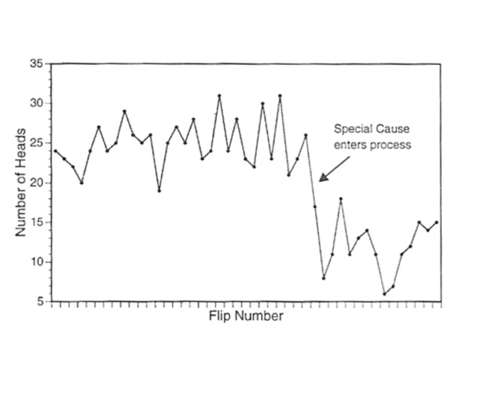 <b>Plot of a Flip of a Coin Before and After Process Change.</b>Source: Balestracci, D., & Barlow, J. L. (1996). Chapter 4 Statistical Thinking and the Use of Data. In Quality improvement: Practical applications for medical group practice. Englewood, CO: Center for Research in Ambulatory Health Care Administration.