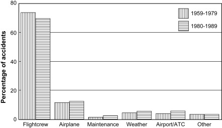 <b>Fig. 1 Primary causes of hull loss accidents (excluding military and sabotage): worldwide commercial jet fleet, 1959-1989.  Data from Boeing Aircraft Company.</b> Source: Helmreich, R. L., & Foushee, H. C. (2010). Chapter 1 Why CRM? Empirical and Theoretical Bases of Human Factors Training. In 918058059 721337967 B. Kanki (Ed.), Crew Resource Management (2nd ed., p. 7). New York, NY: Elsevier.